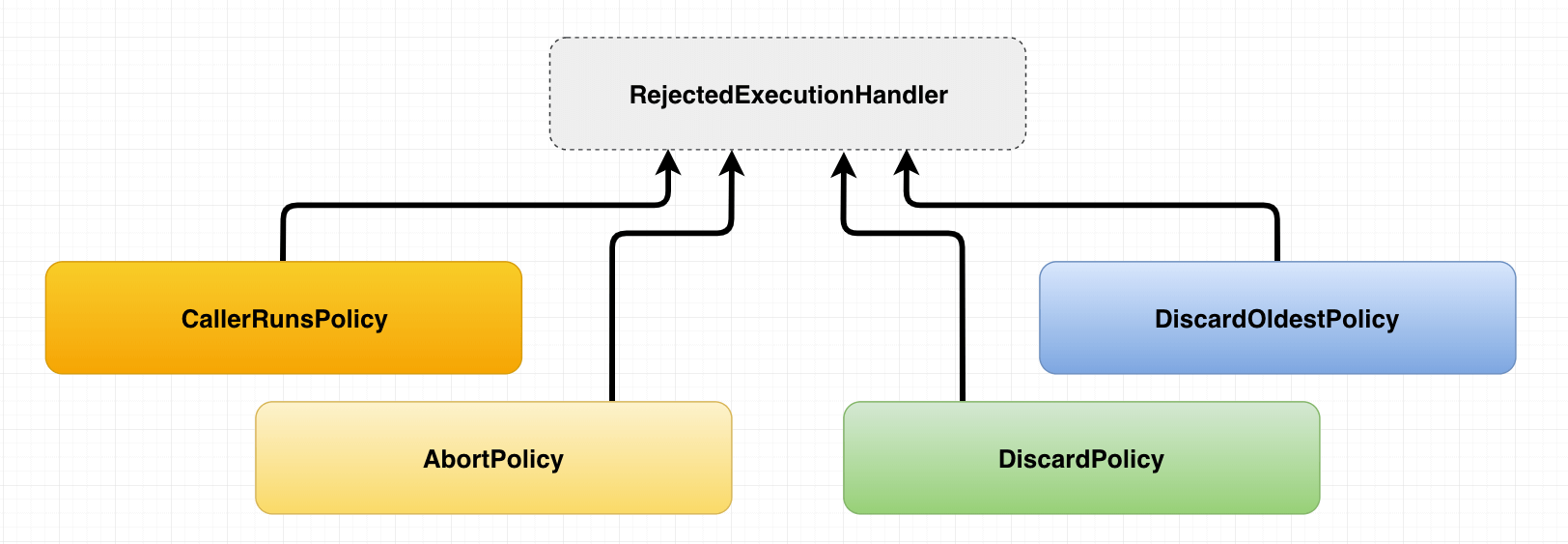 RejectedExecutionHandlers