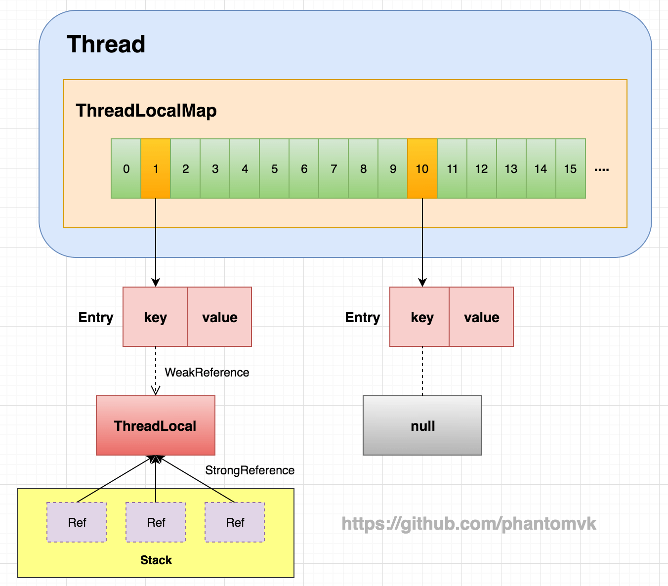 ThreadLoacalMap